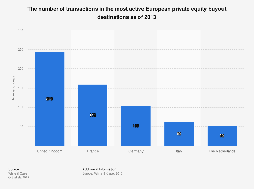 Statistic: The number of transactions in the most active European private equity buyout destinations as of 2013 | Statista