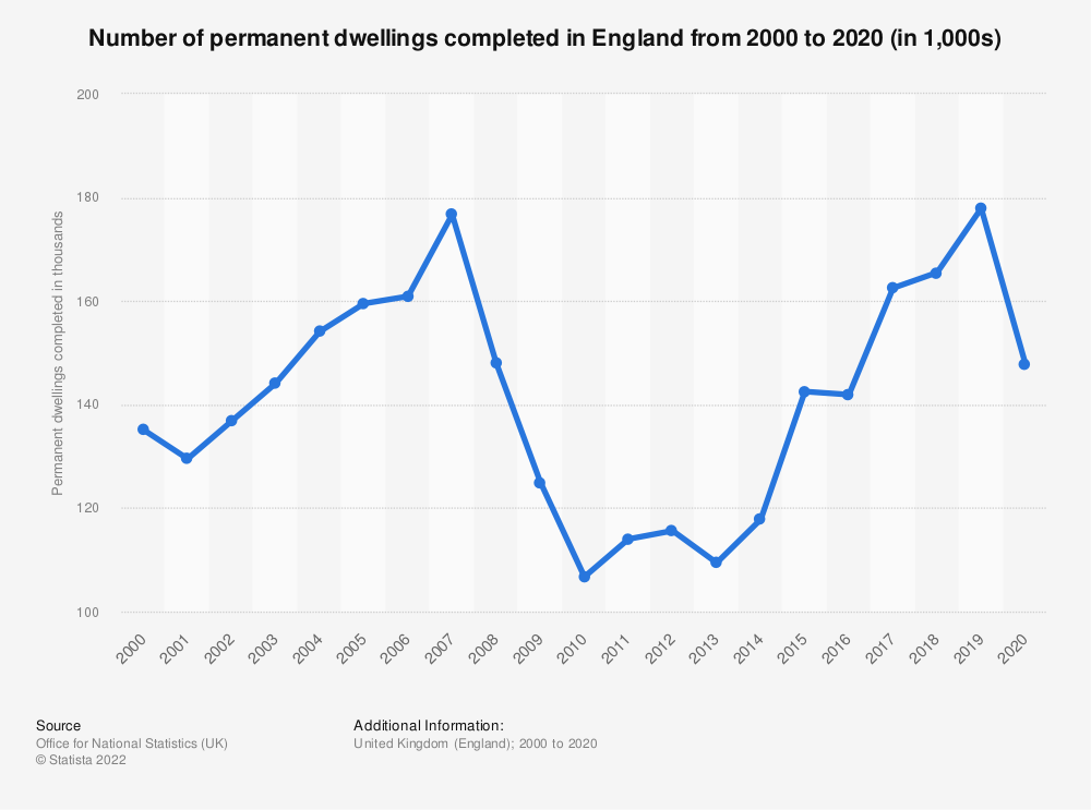 Statistic: Number of permanent dwellings completed in England from 2001 to 2018 | Statista