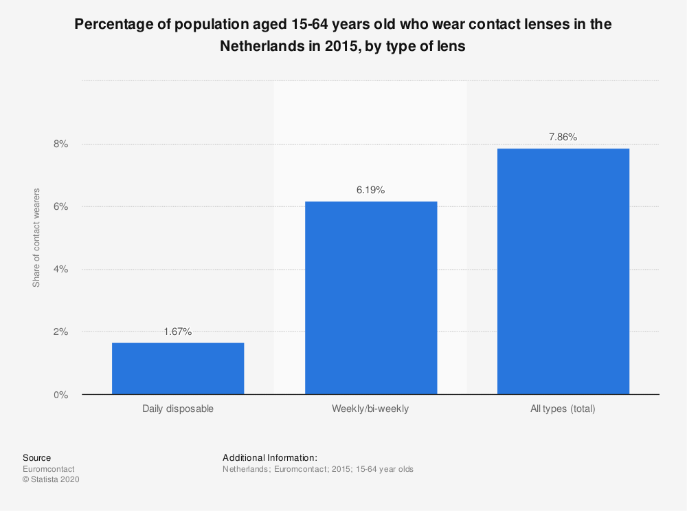 Statistic: Percentage of population aged 15-64 years old who wear contact lenses in the Netherlands in 2015, by type of lens | Statista