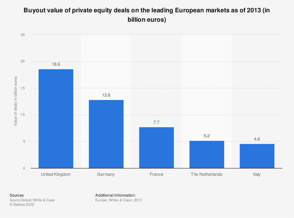 Statistic: Buyout value of private equity deals on the leading European markets as of 2013 (in billion euros) | Statista