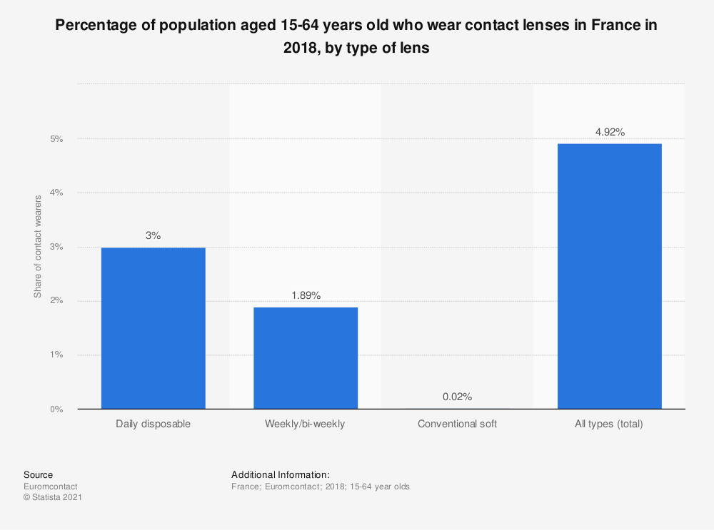Statistic: Percentage of population aged 15-64 years old who wear contact lenses in France in 2018, by type of lens | Statista