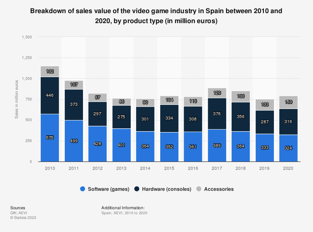 Statistic: Breakdown of sales value of the video game industry in Spain between 2010 and 2018, by product type (in million euros) | Statista