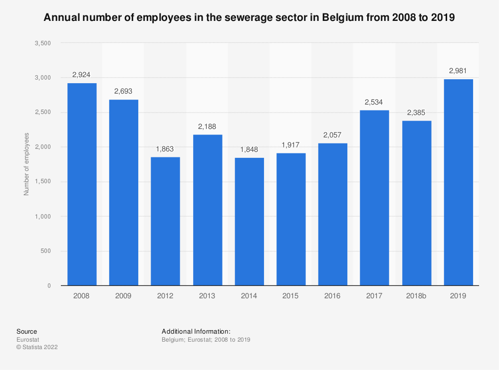 Statistic: Annual number of employees in the sewerage sector in Belgium from 2008 to 2014 | Statista