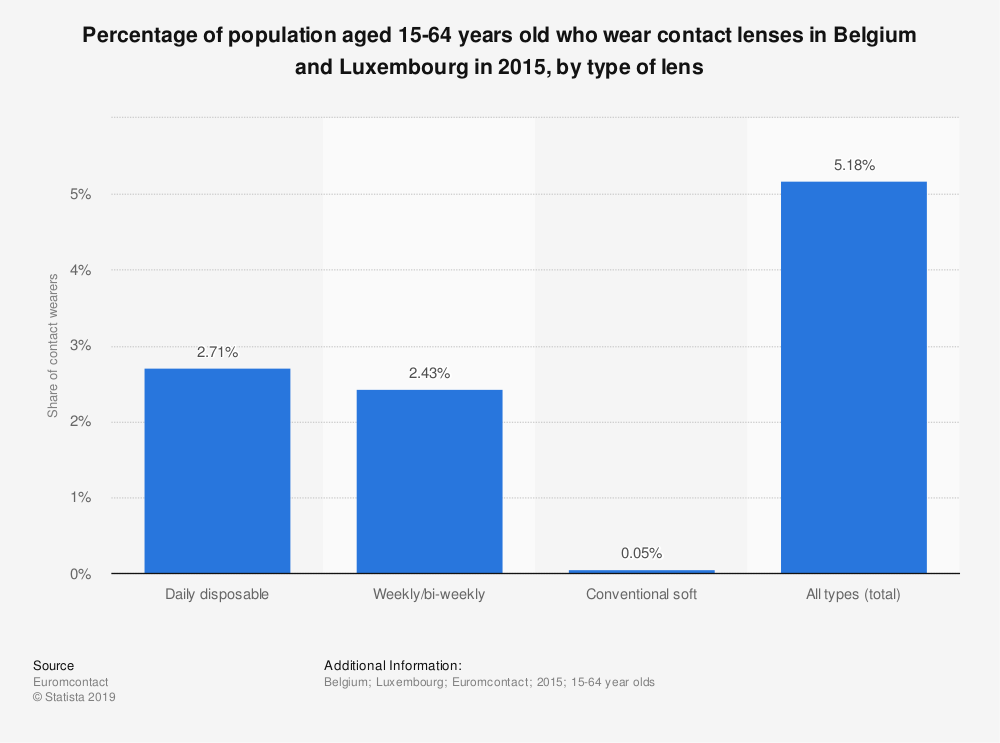 Statistic: Percentage of population aged 15-64 years old who wear contact lenses in Belgium and Luxembourg in 2015, by type of lens | Statista