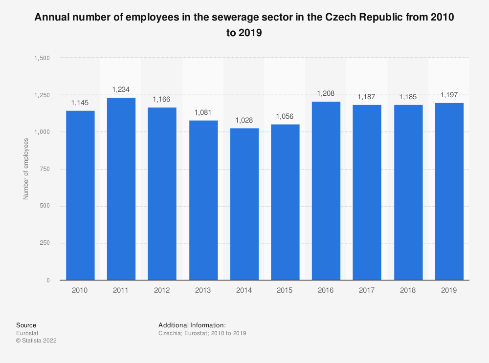 Statistic: Annual number of employees in the sewerage sector in the Czech Republic from 2008 to 2015 | Statista
