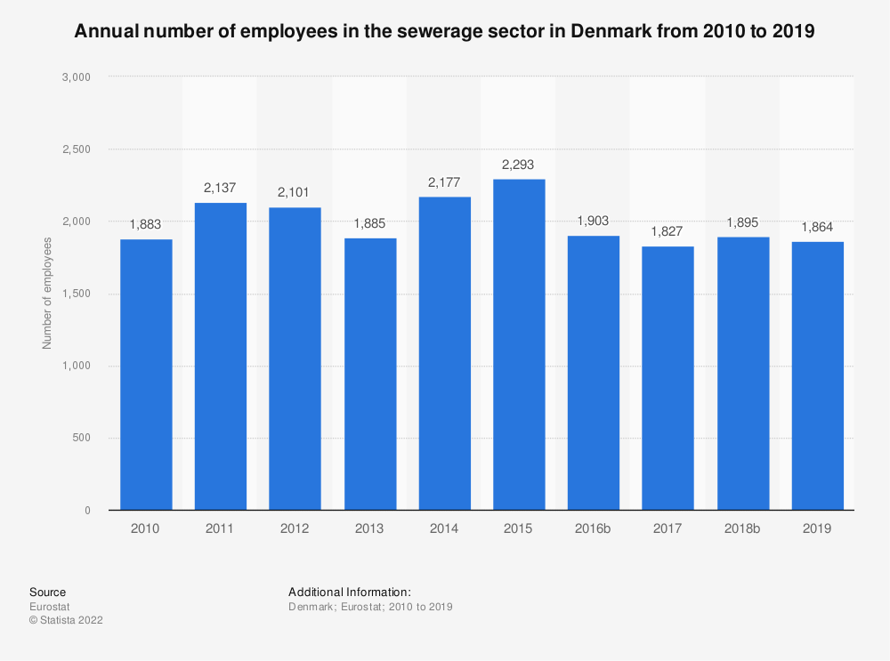Statistic: Annual number of employees in the sewerage sector in Denmark from 2008 to 2015 | Statista