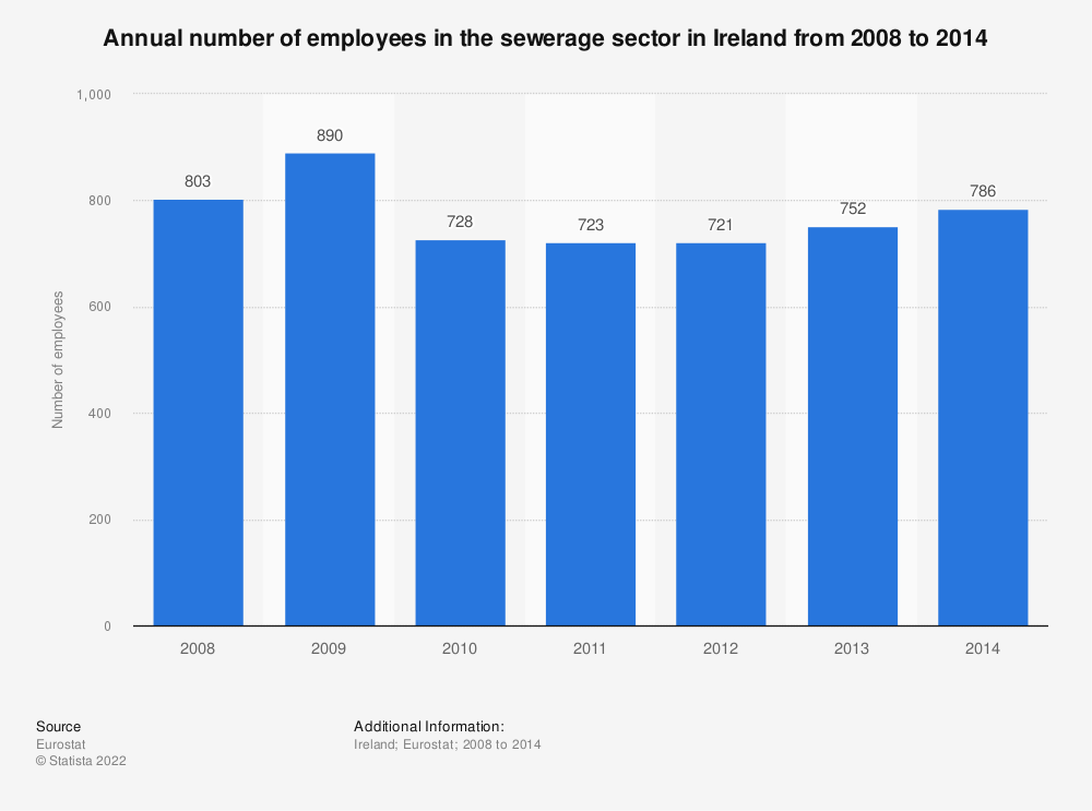 Statistic: Annual number of employees in the sewerage sector in Ireland from 2008 to 2014   Statista