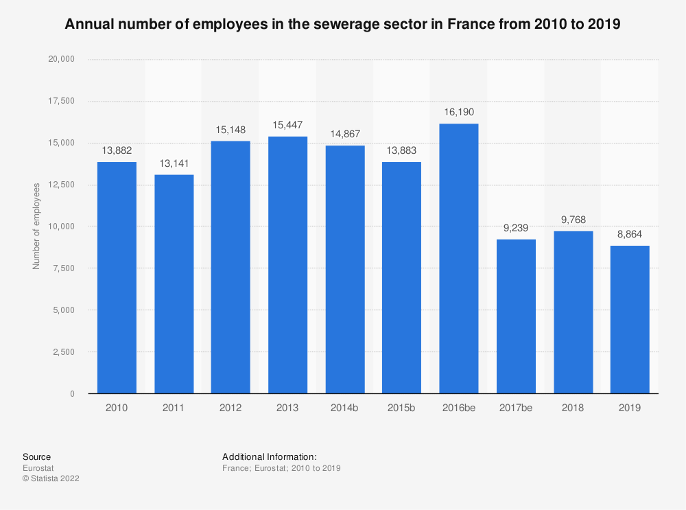 Statistic: Annual number of employees in the sewerage sector in France from 2008 to 2014 | Statista