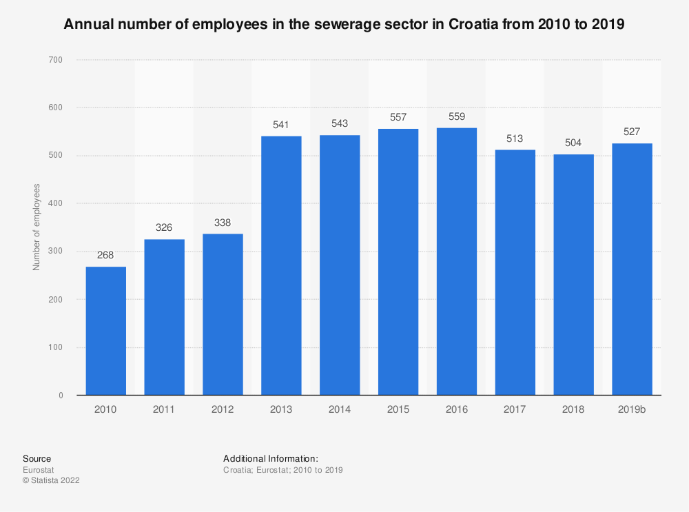 Statistic: Annual number of employees in the sewerage sector in Croatia from 2010 to 2015 | Statista