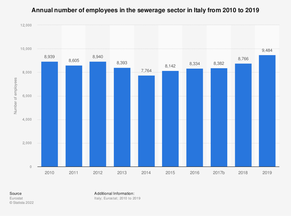 Statistic: Annual number of employees in the sewerage sector in Italy from 2008 to 2015   Statista