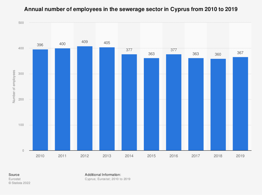 Statistic: Annual number of employees in the sewerage sector in Cyprus from 2008 to 2015 | Statista