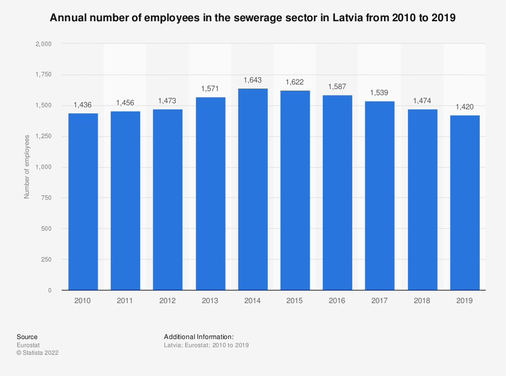 Statistic: Annual number of employees in the sewerage sector in Latvia from 2008 to 2015 | Statista