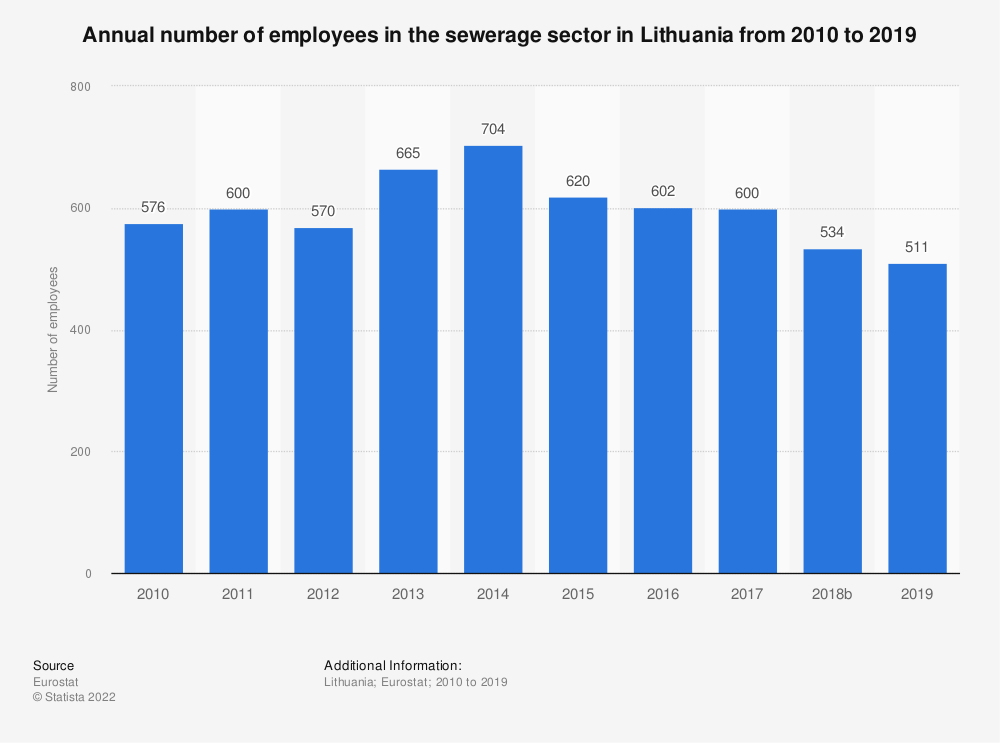 Statistic: Annual number of employees in the sewerage sector in Lithuania from 2008 to 2015   Statista