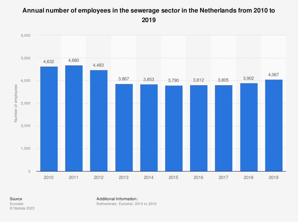 Statistic: Annual number of employees in the sewerage sector in the Netherlands from 2008 to 2015 | Statista
