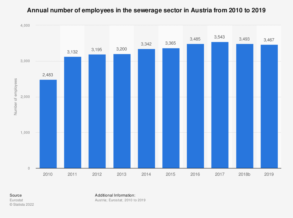 Statistic: Annual number of employees in the sewerage sector in Austria from 2008 to 2015 | Statista