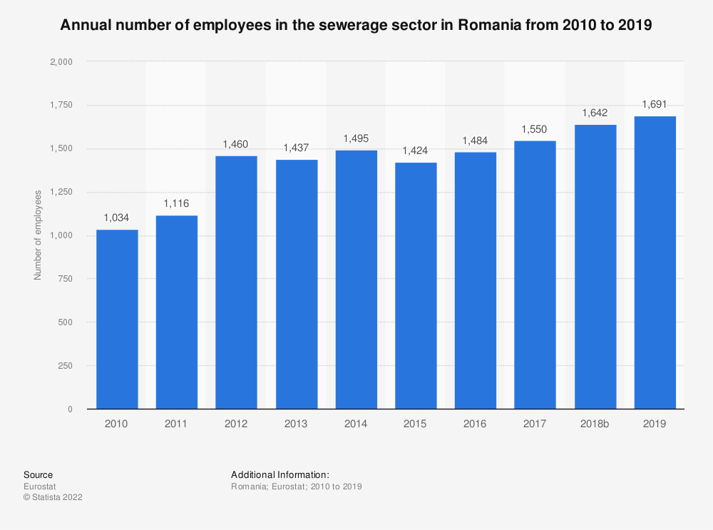 Statistic: Annual number of employees in the sewerage sector in Romania from 2008 to 2014 | Statista