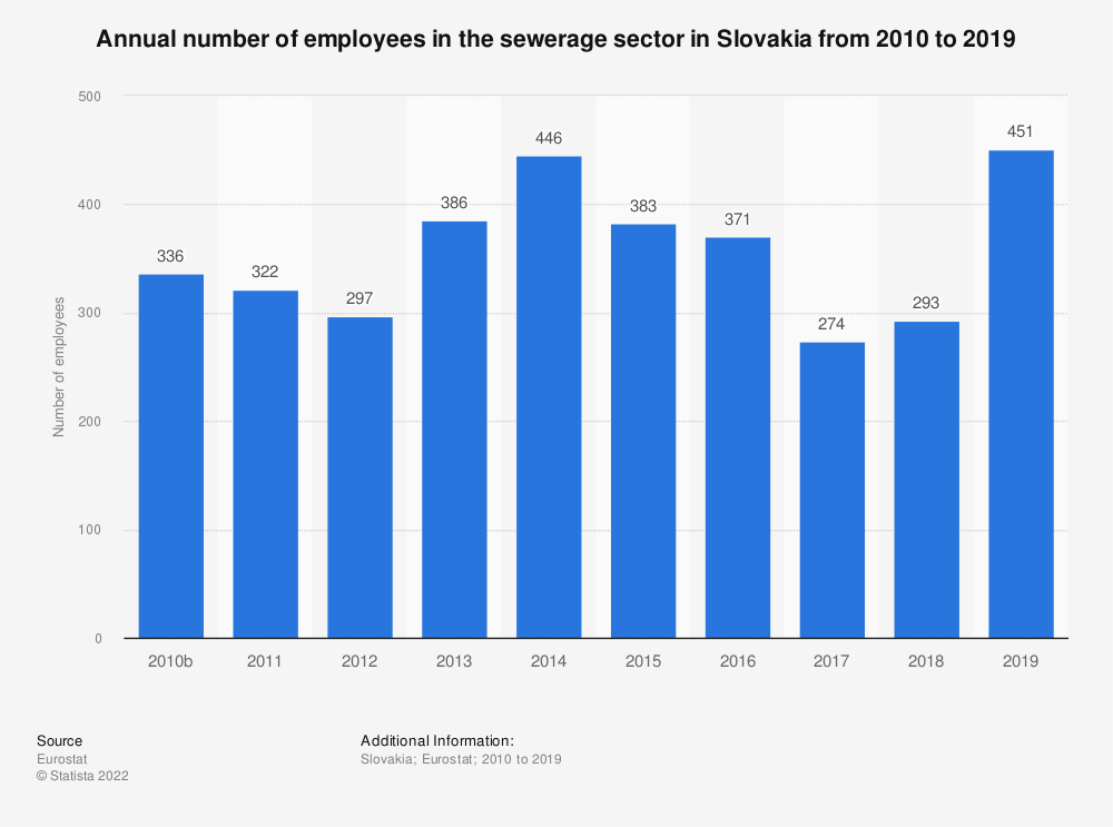 Statistic: Annual number of employees in the sewerage sector in Slovakia from 2008 to 2015 | Statista