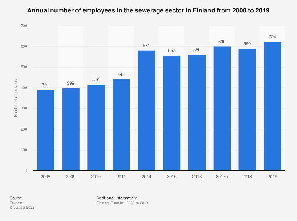 Statistic: Annual number of employees in the sewerage sector in Finland from 2008 to 2015 | Statista