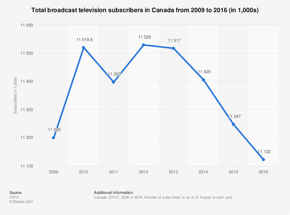 Statistic: Total broadcast television subscribers in Canada from 2009 to 2016 (in 1,000s) | Statista