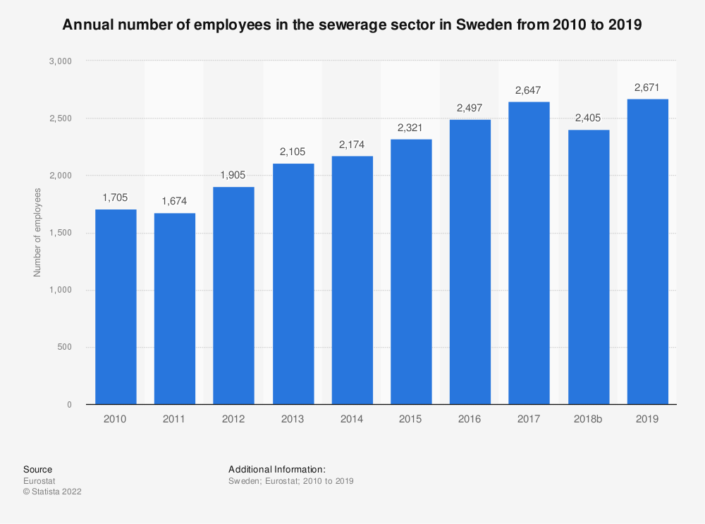 Statistic: Annual number of employees in the sewerage sector in Sweden from 2008 to 2014 | Statista
