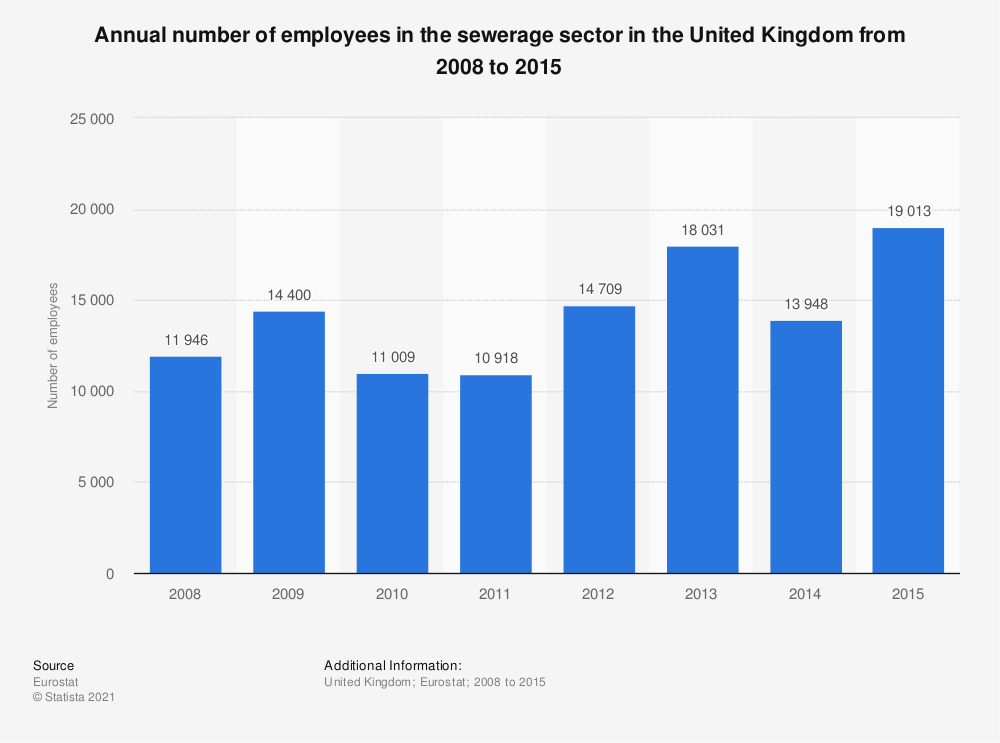 Statistic: Annual number of employees in the sewerage sector in the United Kingdom from 2008 to 2015 | Statista