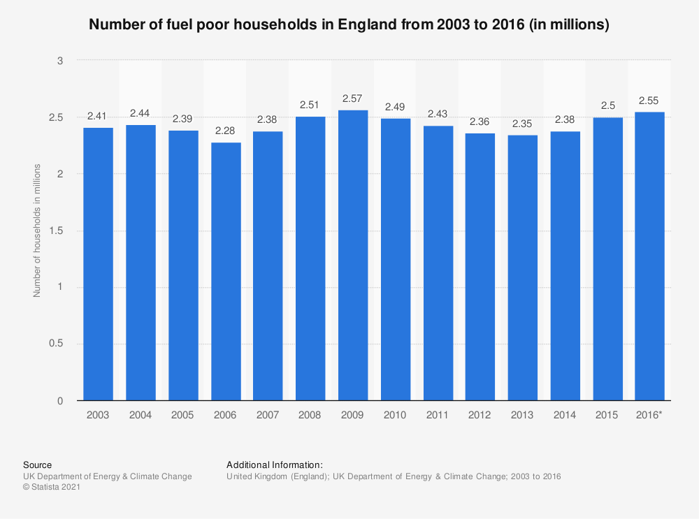 Statistic: Number of fuel poor households in England from 2003 to 2016 (in millions)   Statista