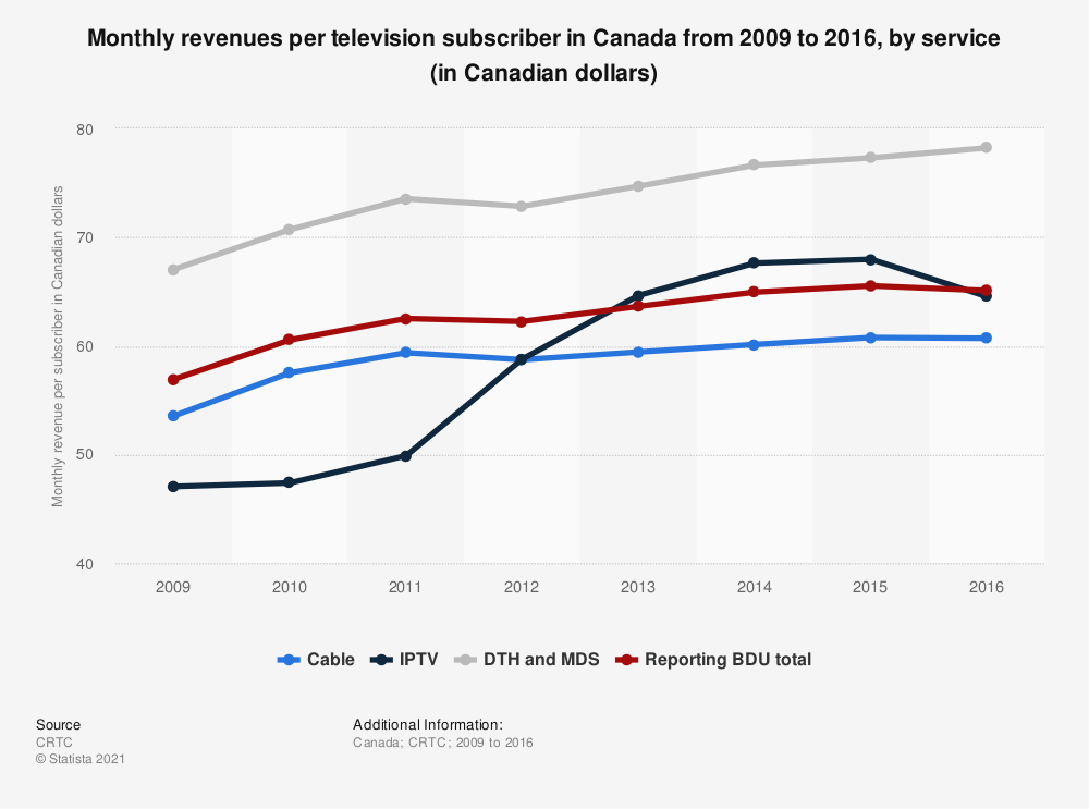 Statistic: Monthly revenues per television subscriber in Canada from 2009 to 2016, by service (in Canadian dollars) | Statista