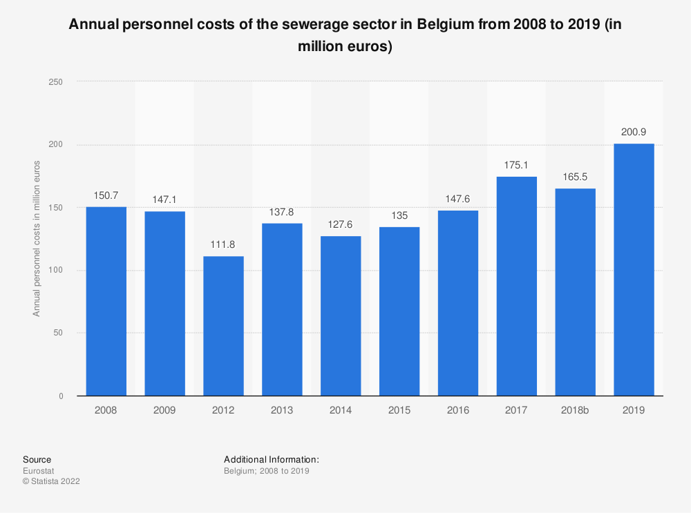 Statistic: Annual personnel costs of the sewerage sector in Belgium from 2008 to 2016 (in million euros) | Statista