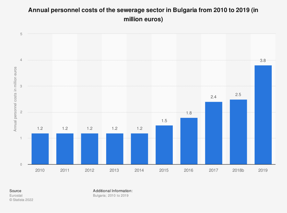 Statistic: Annual personnel costs of the sewerage sector in Bulgaria from 2008 to 2016 (in million euros) | Statista