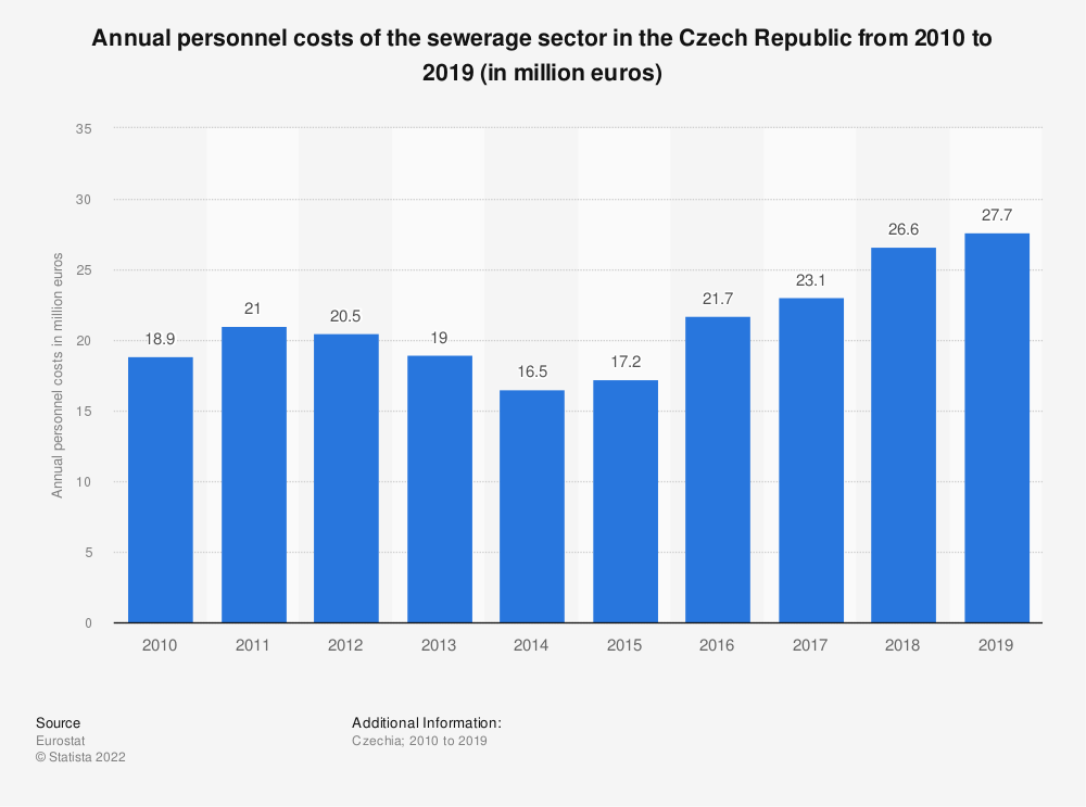 Statistic: Annual personnel costs of the sewerage sector in the Czech Republic from 2008 to 2016 (in million euros) | Statista