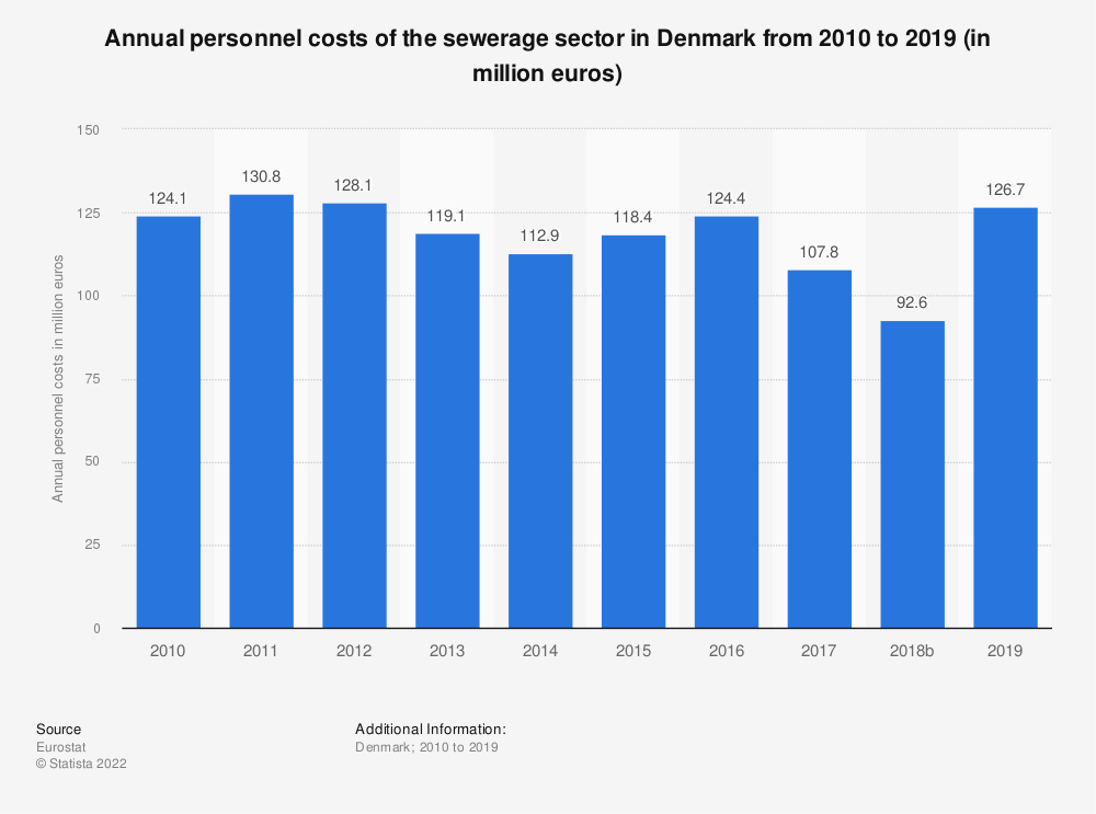 Statistic: Annual personnel costs of the sewerage sector in Denmark from 2008 to 2016 (in million euros) | Statista