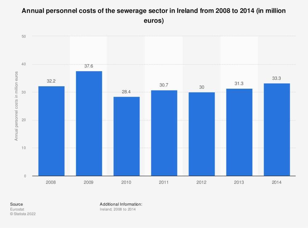 Statistic: Annual personnel costs of the sewerage sector in Ireland from 2008 to 2014 (in million euros) | Statista