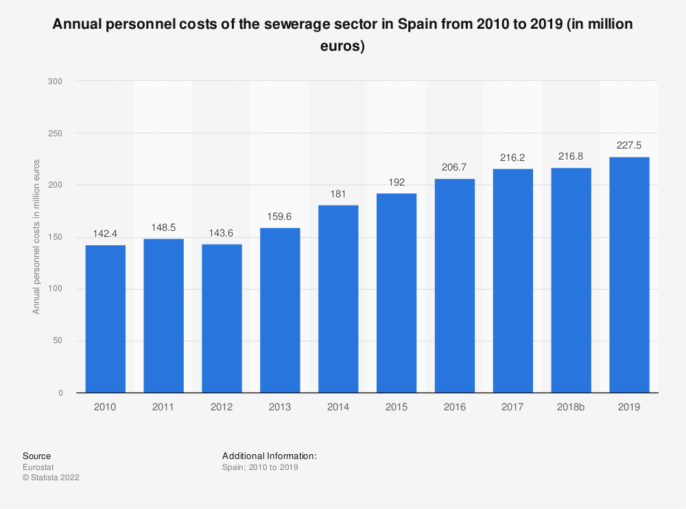 Statistic: Annual personnel costs of the sewerage sector in Spain from 2008 to 2017 (in million euros) | Statista