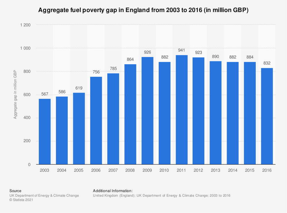 Statistic: Aggregate fuel poverty gap in England from 2003 to 2016 (in million GBP) | Statista