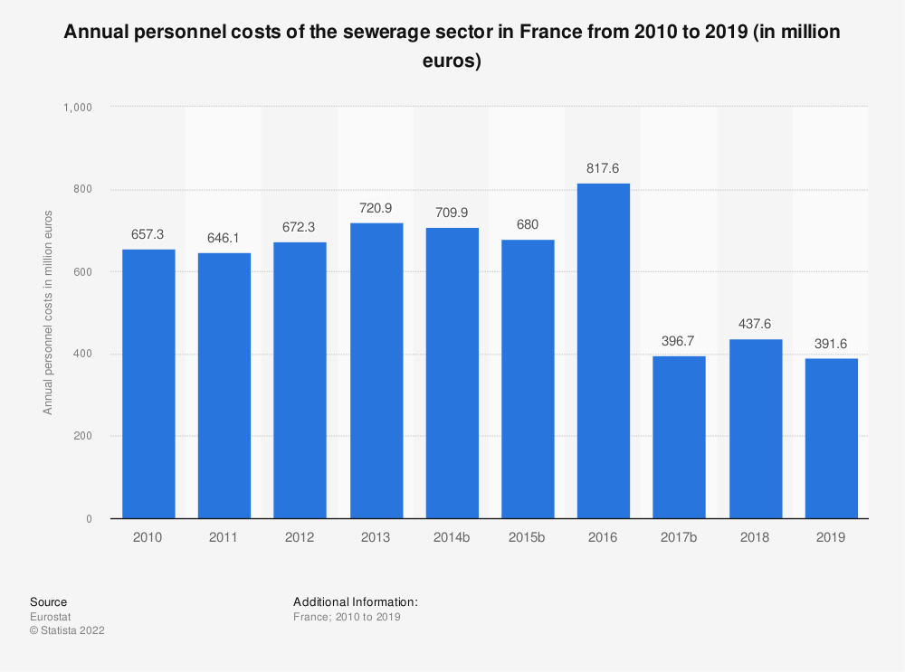 Statistic: Annual personnel costs of the sewerage sector in France from 2009 to 2017 (in million euros) | Statista