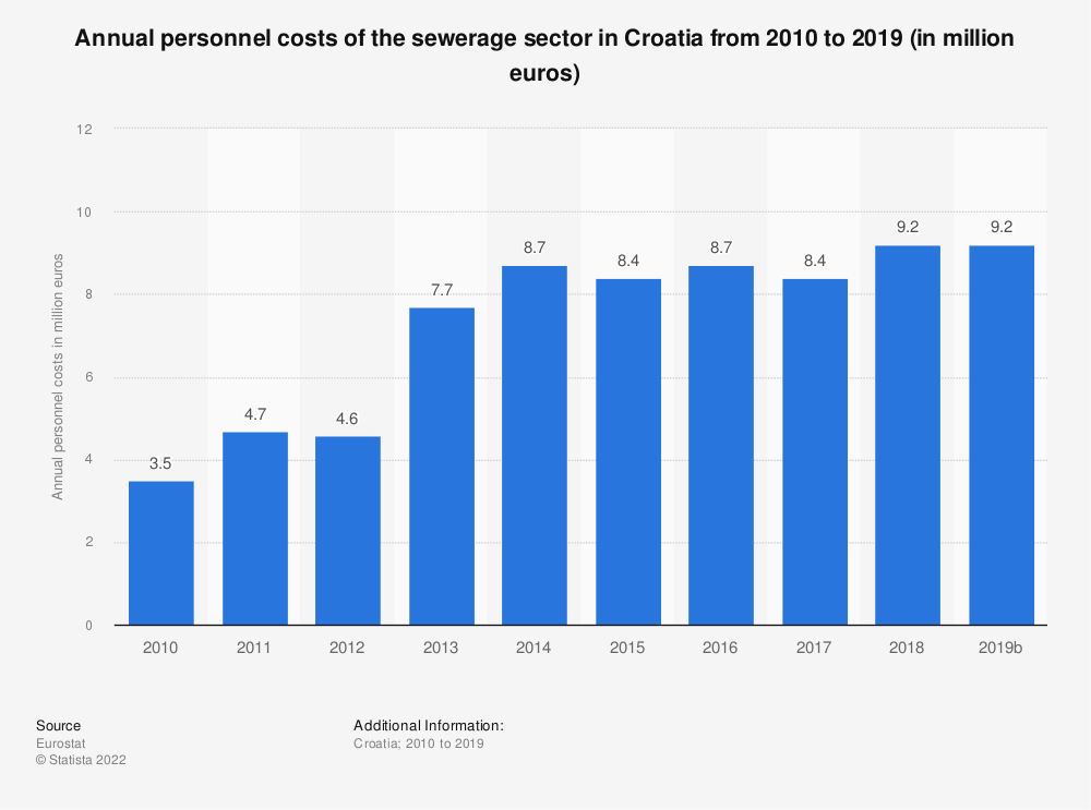 Statistic: Annual personnel costs of the sewerage sector in Croatia from 2010 to 2017 (in million euros) | Statista
