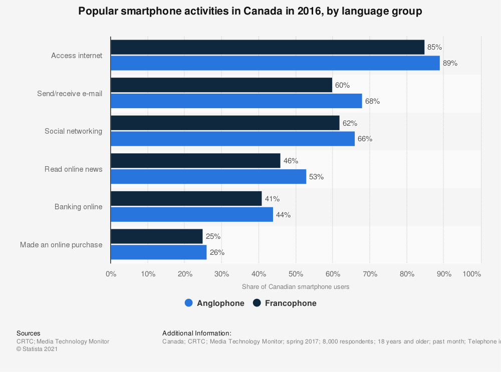 Statistic: Popular smartphone activities in Canada in 2016, by language group | Statista
