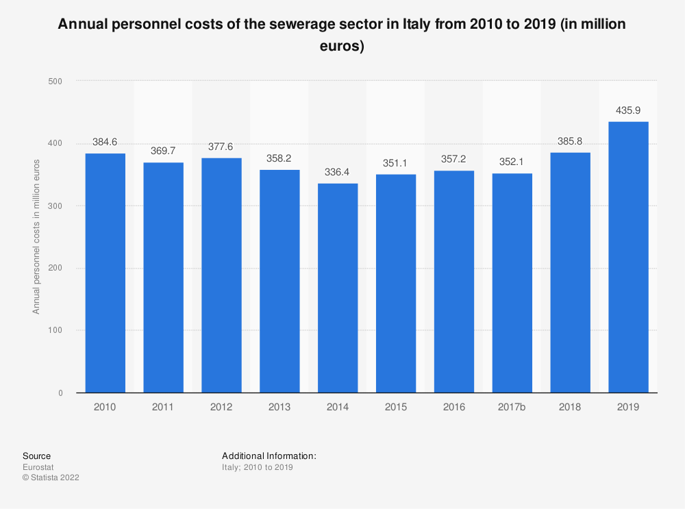 Statistic: Annual personnel costs of the sewerage sector in Italy from 2008 to 2016 (in million euros) | Statista