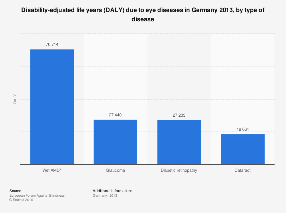 Statistic: Disability-adjusted life years (DALY) due to eye diseases in Germany 2013, by type of disease | Statista