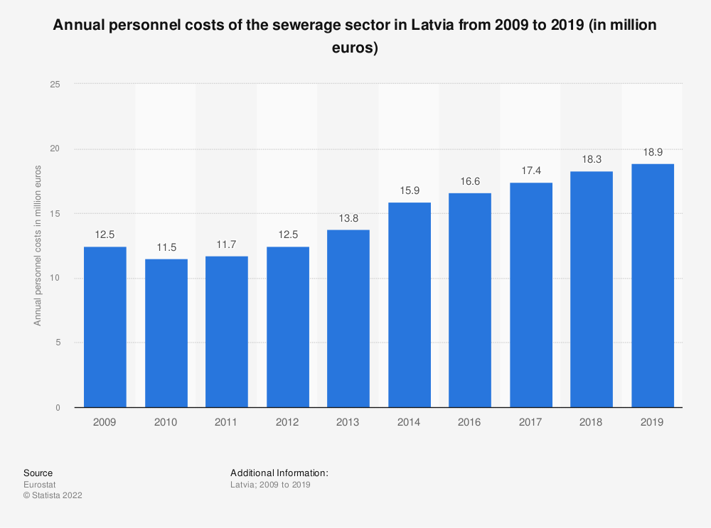 Statistic: Annual personnel costs of the sewerage sector in Latvia from 2008 to 2014 (in million euros)   Statista