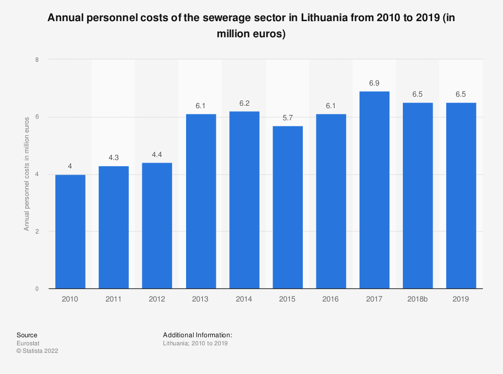 Statistic: Annual personnel costs of the sewerage sector in Lithuania from 2008 to 2017 (in million euros) | Statista