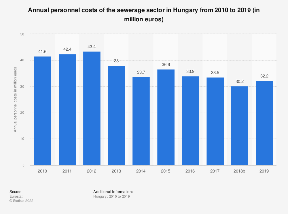 Statistic: Annual personnel costs of the sewerage sector in Hungary from 2008 to 2017 (in million euros)   Statista