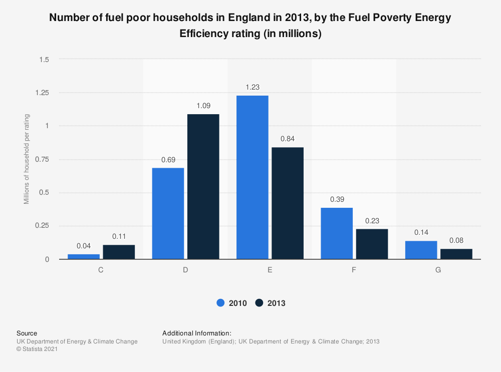 Statistic: Number of fuel poor households in England in 2013,  by the Fuel Poverty Energy Efficiency rating (in millions) | Statista