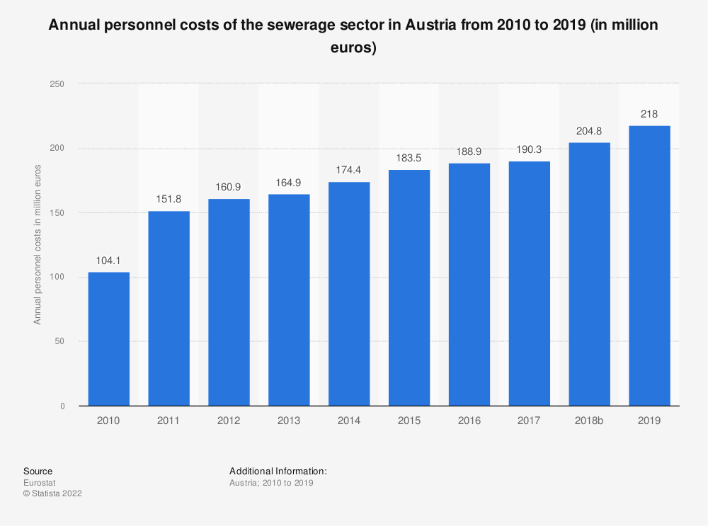 Statistic: Annual personnel costs of the sewerage sector in Austria from 2008 to 2017 (in million euros) | Statista
