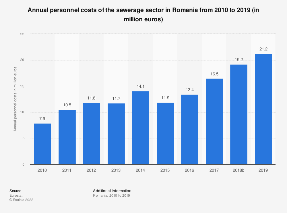 Statistic: Annual personnel costs of the sewerage sector in Romania from 2008 to 2016 (in million euros) | Statista