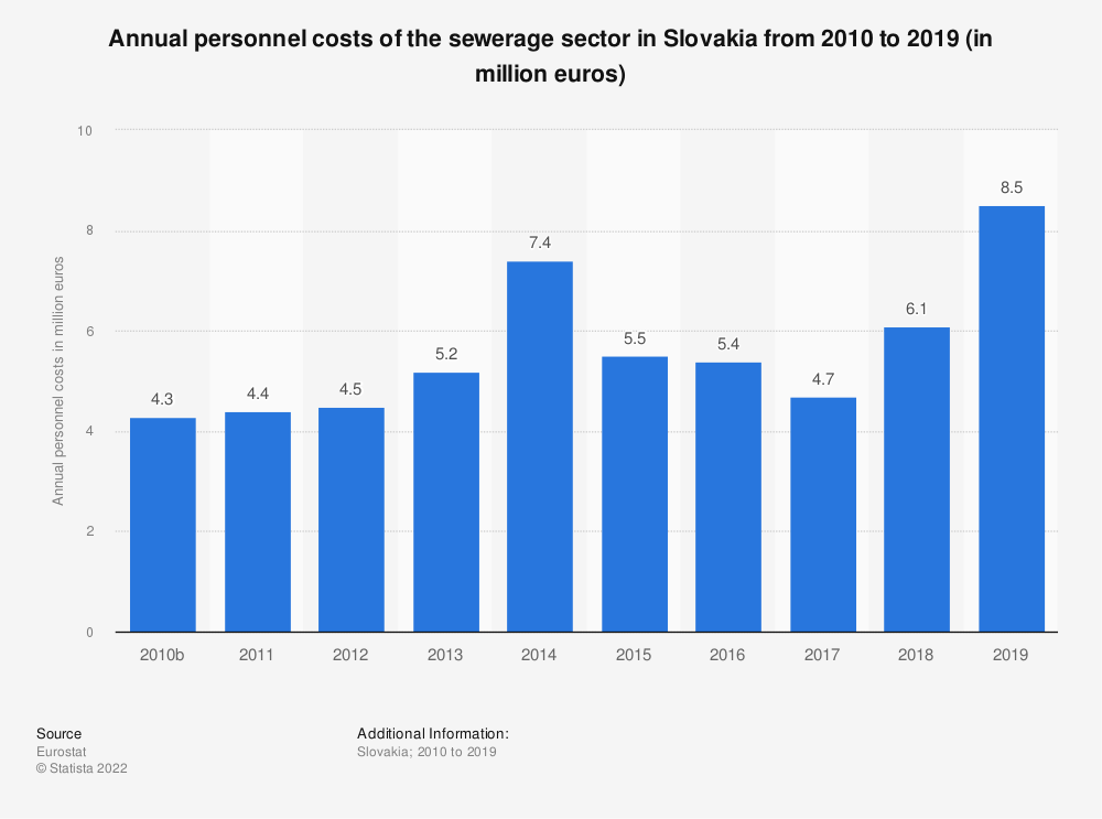 Statistic: Annual personnel costs of the sewerage sector in Slovakia from 2008 to 2017 (in million euros) | Statista