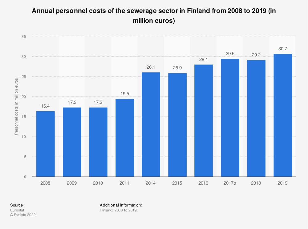 Statistic: Annual personnel costs of the sewerage sector in Finland from 2008 to 2016 (in million euros)   Statista