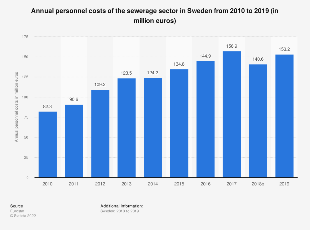 Statistic: Annual personnel costs of the sewerage sector in Sweden from 2008 to 2017 (in million euros) | Statista