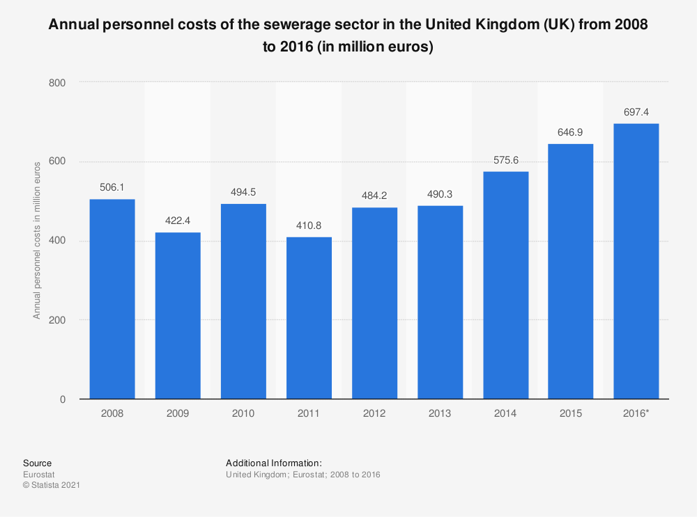 Statistic: Annual personnel costs of the sewerage sector in the United Kingdom (UK) from 2008 to 2014 (in million euros) | Statista