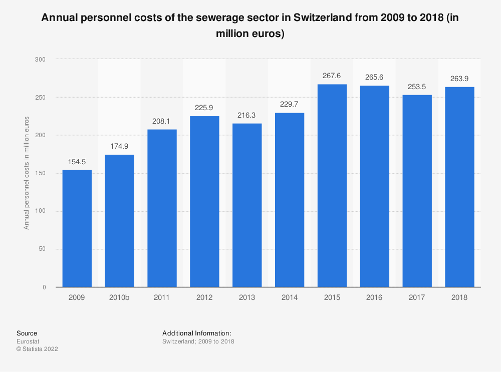 Statistic: Annual personnel costs of the sewerage sector in Switzerland from 2009 to 2017 (in million euros) | Statista